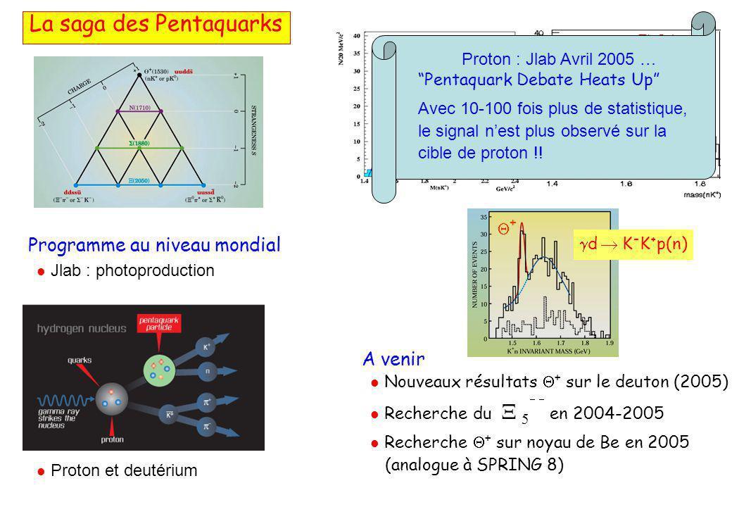 JLab ELSA Proton : Jlab Avril 2005 … Pentaquark Debate Heats Up Avec 10-100 fois plus de statistique, le signal n'est plus observé sur la cible de proton !.