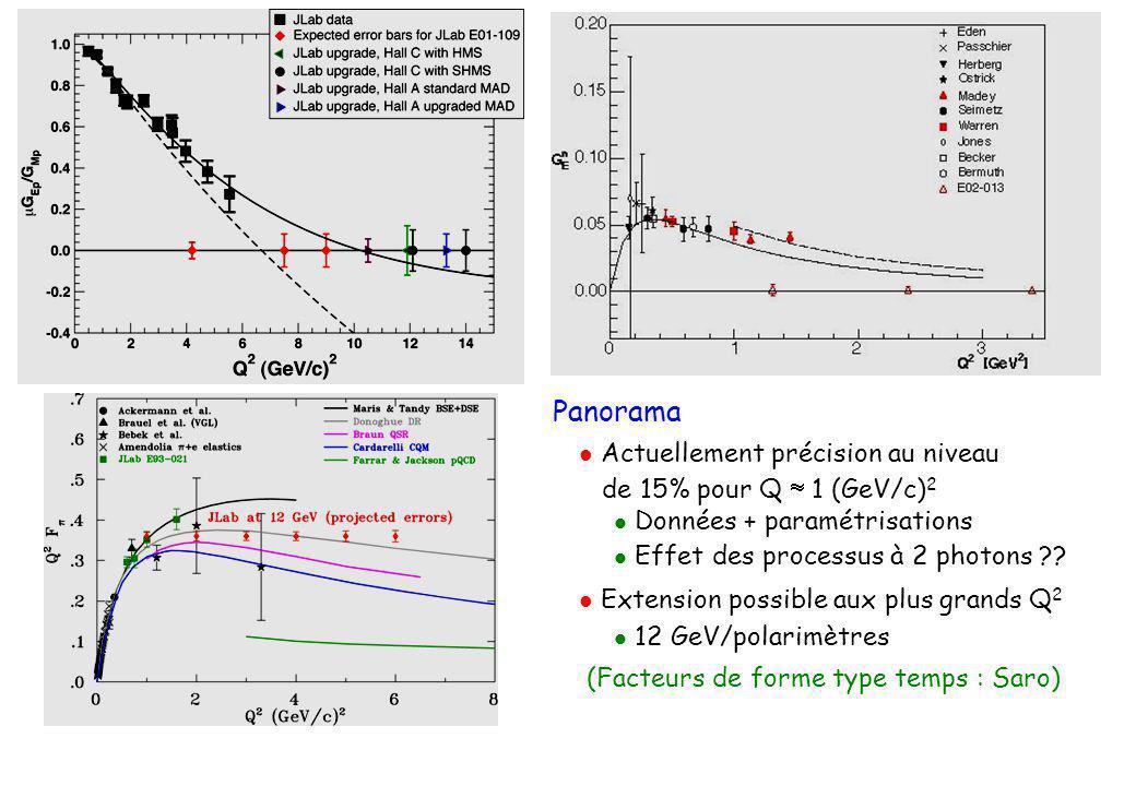 Panorama  Actuellement précision au niveau de 15% pour Q  1 (GeV/c) 2  Données + paramétrisations  Effet des processus à 2 photons ?.