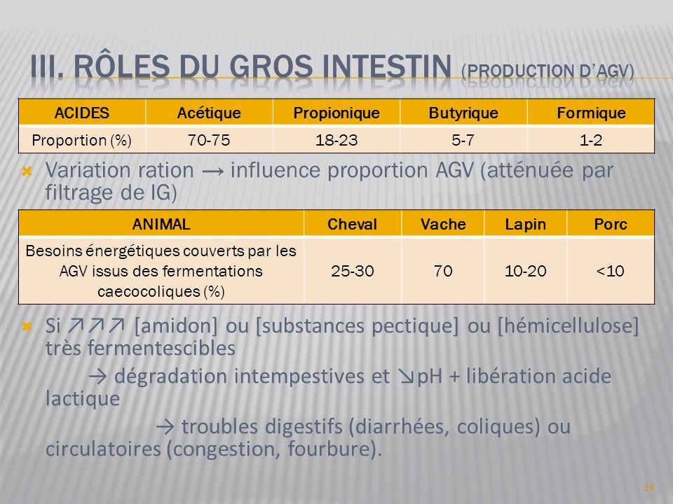  Variation ration → influence proportion AGV (atténuée par filtrage de IG)  Si ↗↗↗ [amidon] ou [substances pectique] ou [hémicellulose] très ferment