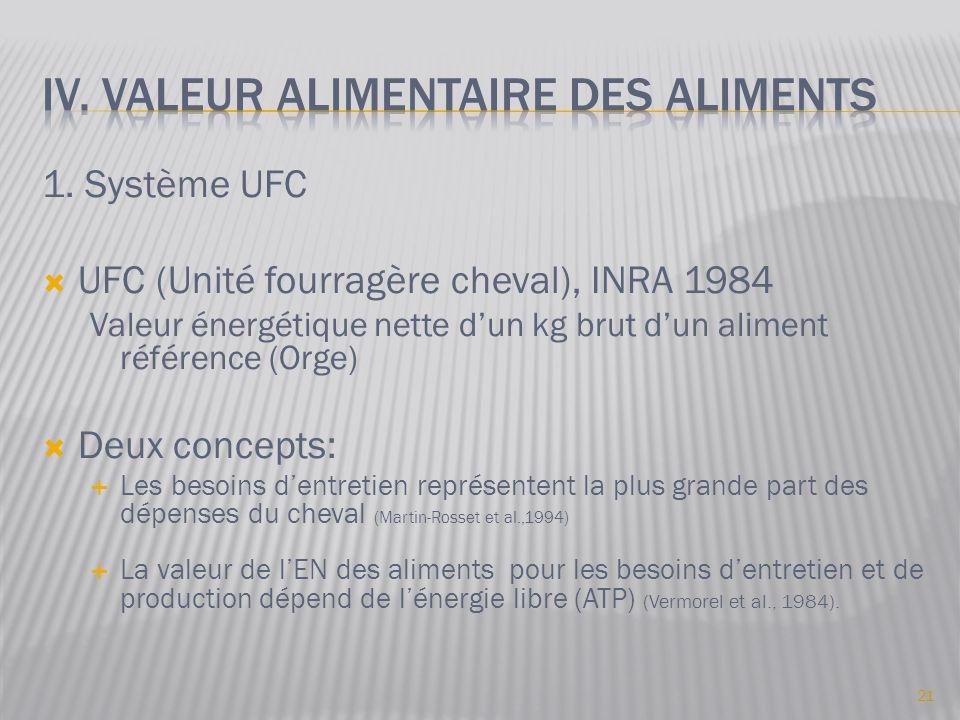 1. Système UFC  UFC (Unité fourragère cheval), INRA 1984 Valeur énergétique nette d'un kg brut d'un aliment référence (Orge)  Deux concepts:  Les b