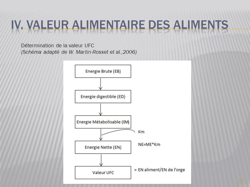 22 Détermination de la valeur UFC (Schéma adapté de W. Martin-Rosset et al.,2006)