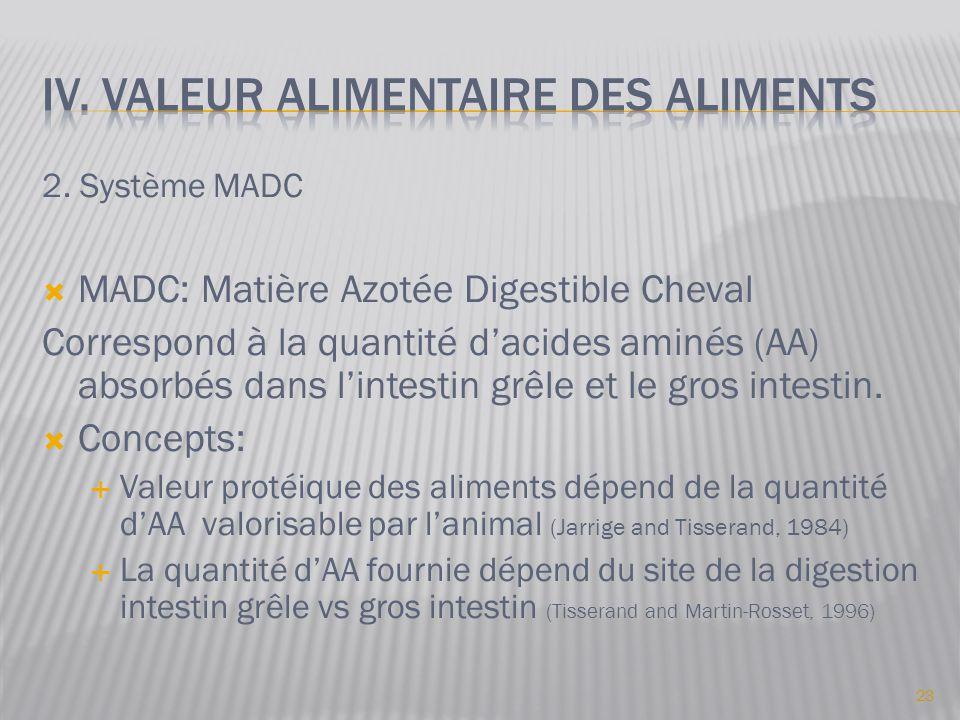 2. Système MADC  MADC: Matière Azotée Digestible Cheval Correspond à la quantité d'acides aminés (AA) absorbés dans l'intestin grêle et le gros intes