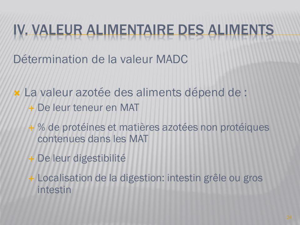 Détermination de la valeur MADC  La valeur azotée des aliments dépend de :  De leur teneur en MAT  % de protéines et matières azotées non protéiques contenues dans les MAT  De leur digestibilité  Localisation de la digestion: intestin grêle ou gros intestin 24