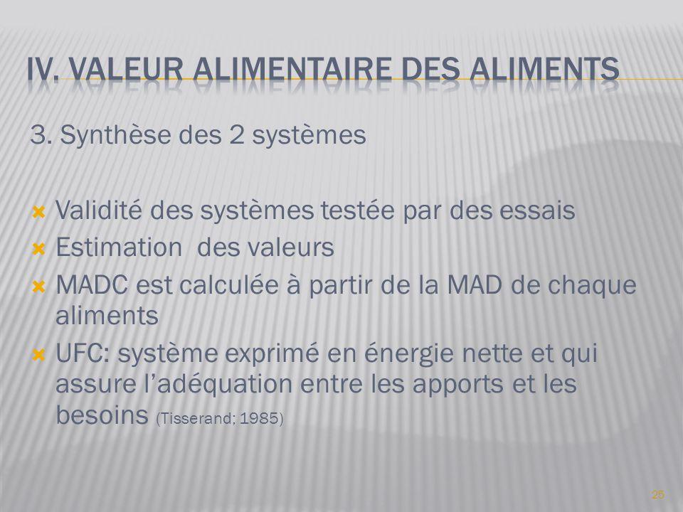 3. Synthèse des 2 systèmes  Validité des systèmes testée par des essais  Estimation des valeurs  MADC est calculée à partir de la MAD de chaque ali
