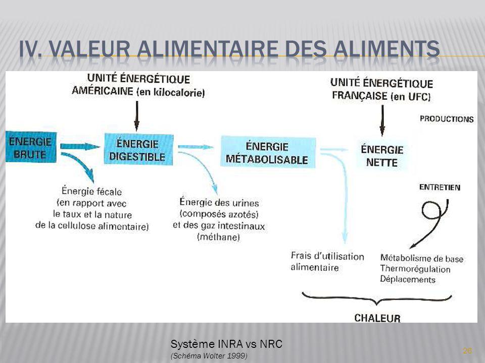 26 Système INRA vs NRC (Schéma Wolter 1999)