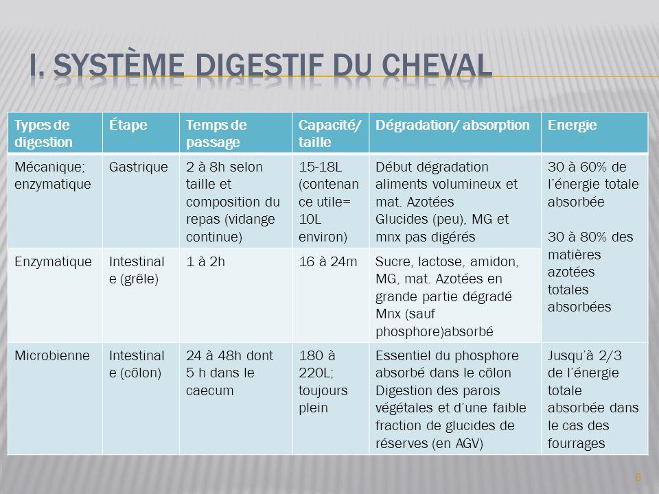 Types de digestion ÉtapeTemps de passage Capacité/ taille Dégradation/ absorptionEnergie Mécanique; enzymatique Gastrique2 à 8h selon taille et compos