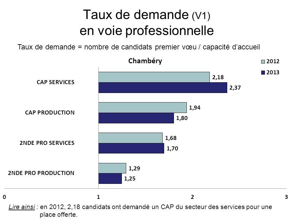 Taux de demande (V1) en voie professionnelle Taux de demande = nombre de candidats premier vœu / capacité d'accueil Lire ainsi : en 2012, 2,18 candida
