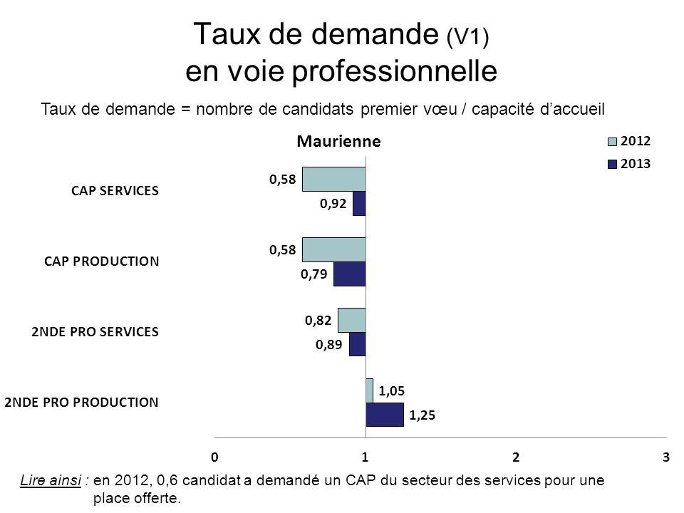Taux de demande (V1) en voie professionnelle Taux de demande = nombre de candidats premier vœu / capacité d'accueil Lire ainsi : en 2012, 0,6 candidat