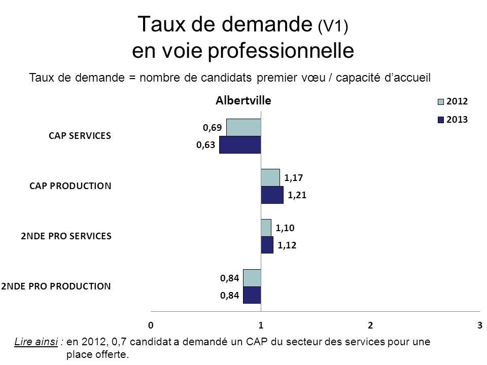 Taux de demande (V1) en voie professionnelle Taux de demande = nombre de candidats premier vœu / capacité d'accueil Lire ainsi : en 2012, 0,7 candidat