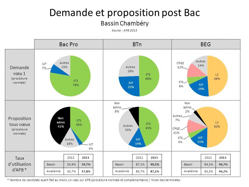 Taux d'utilisation d'APB * Proposition tous vœux (procédure normale) Demande vœu 1 (procédure normale) Demande et proposition post Bac Bassin Chambéry