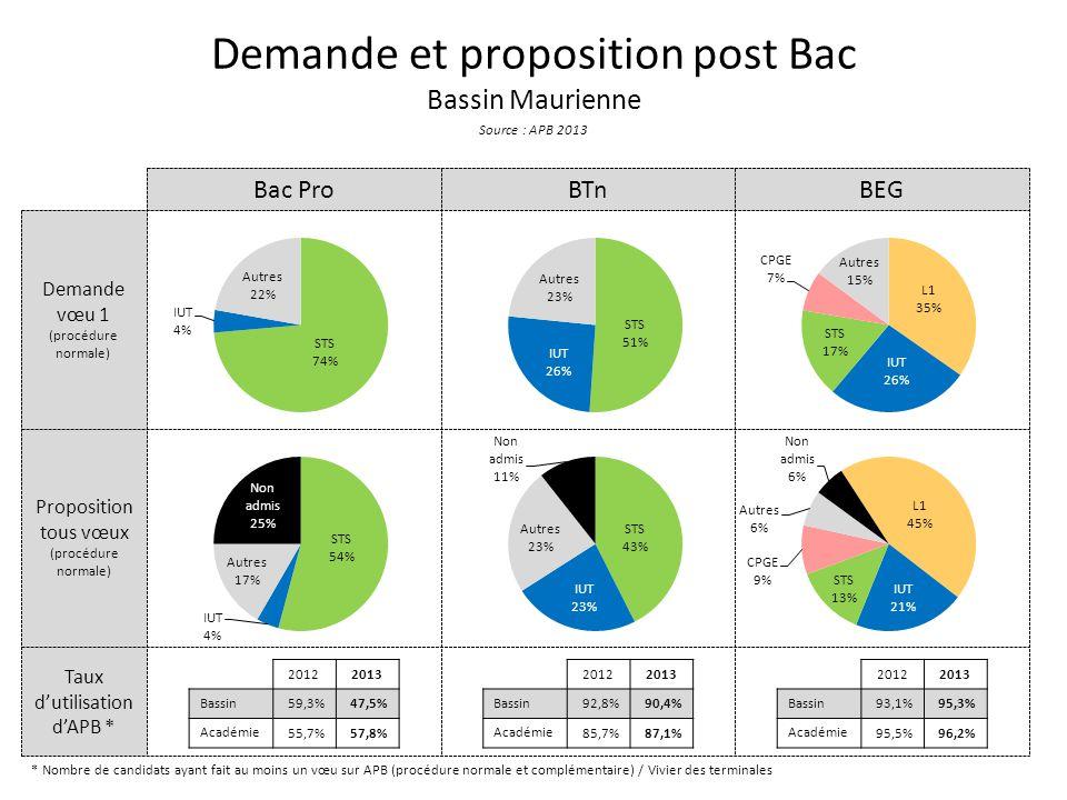 Taux d'utilisation d'APB * Proposition tous vœux (procédure normale) Demande vœu 1 (procédure normale) Demande et proposition post Bac Bassin Maurienn