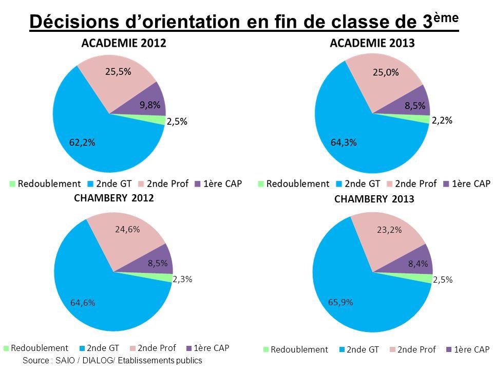 Taux de demande (V1) en voie professionnelle Taux de demande = nombre de candidats premier vœu / capacité d'accueil Lire ainsi : en 2012, 0,7 candidat a demandé un CAP du secteur des services pour une place offerte.
