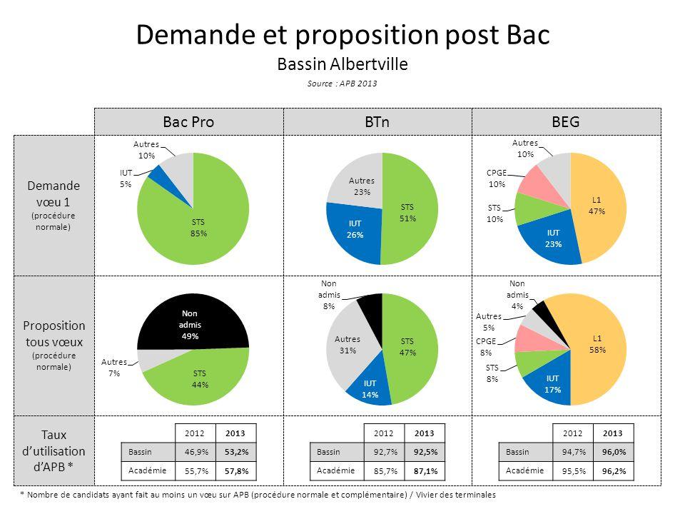 Taux d'utilisation d'APB * Proposition tous vœux (procédure normale) Demande vœu 1 (procédure normale) Demande et proposition post Bac Bassin Albertvi