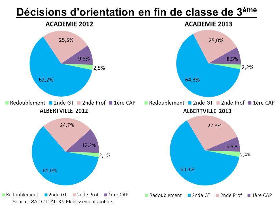 Offre de formation à la rentrée 2013 en voie professionnelle (capacités d'accueil) En 2 nde Pro : 566 places pour 556 décisions d'orientation (539 3°G ; 17 DP6 ; 0 SEGPA) En CAP : 247 places pour 266 décisions d'orientation (195 3°G ; 7 DP6 ; 64 SEGPA)