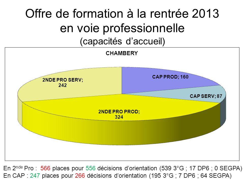 Offre de formation à la rentrée 2013 en voie professionnelle (capacités d'accueil) En 2 nde Pro : 206 places pour 127 décisions d'orientation (122 3°G ; 5 DP6 ; 0 SEGPA) En CAP : 36 places pour 45 décisions d'orientation (21 3°G ; 10 DP6 ; 14 SEGPA ;)