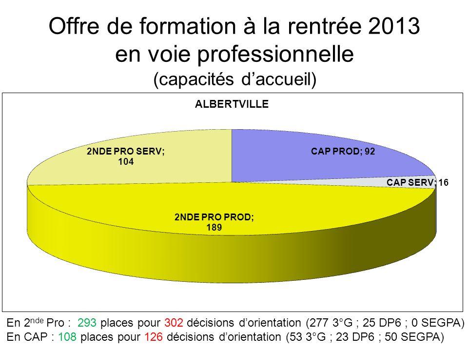 Offre de formation à la rentrée 2013 en voie professionnelle (capacités d'accueil) En 2 nde Pro : 293 places pour 302 décisions d'orientation (277 3°G