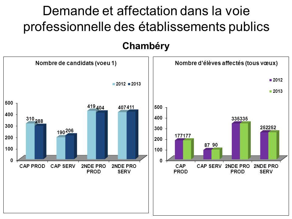 Demande et affectation dans la voie professionnelle des établissements publics Maurienne