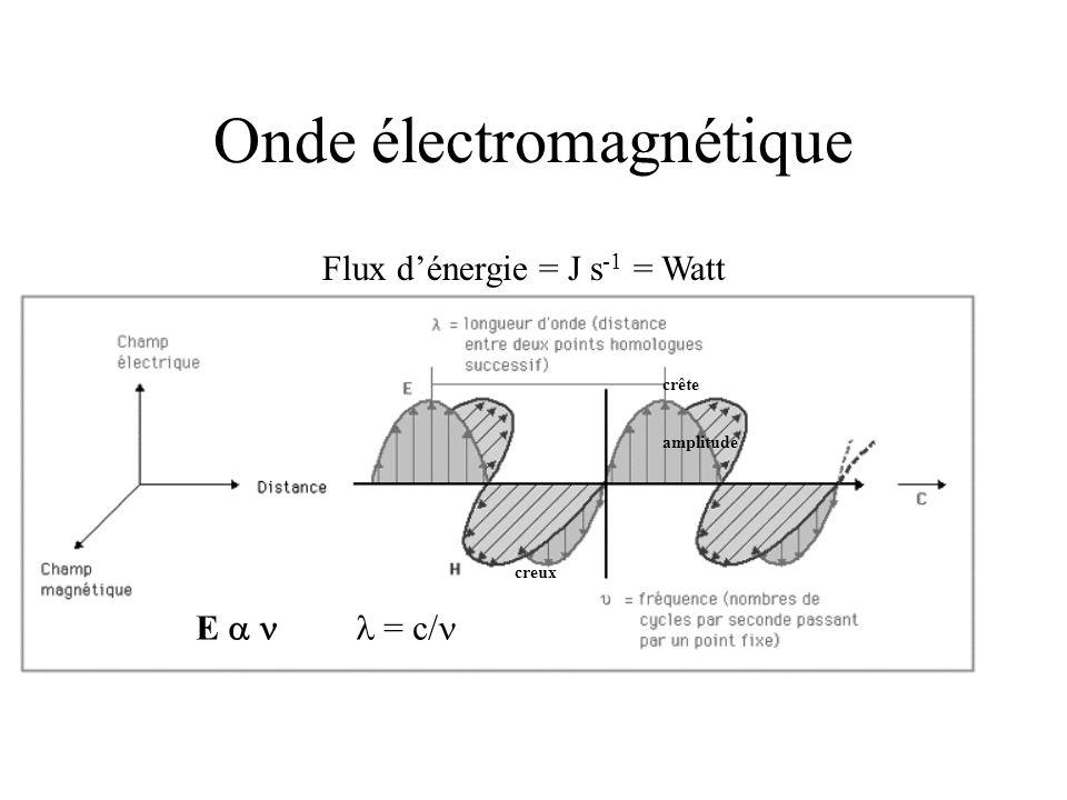 Onde électromagnétique creux crête amplitude E   Flux d'énergie = J s -1 = Watt  = c/ 