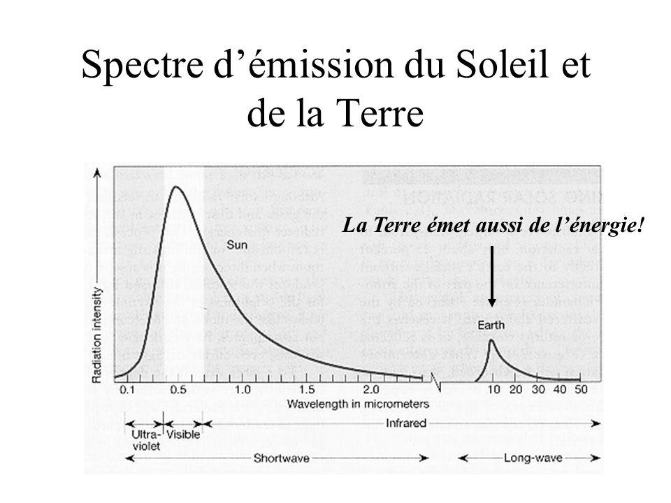 Spectre d'émission du Soleil et de la Terre La Terre émet aussi de l'énergie!