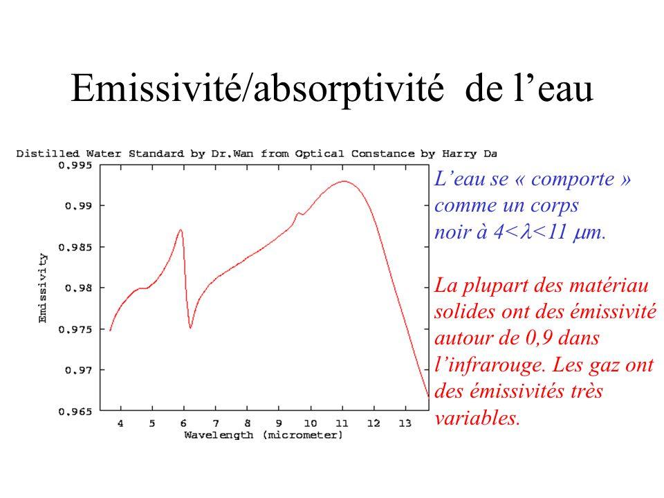 Emissivité/absorptivité de l'eau L'eau se « comporte » comme un corps noir à 4<  <11  m.
