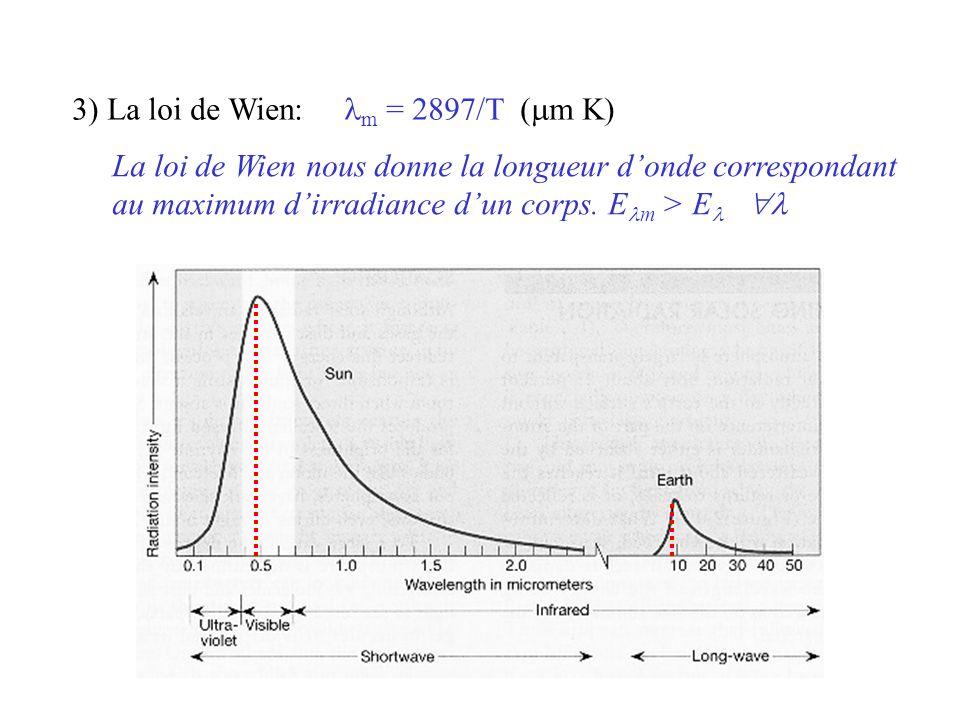 3) La loi de Wien:  m = 2897/T (  m K) La loi de Wien nous donne la longueur d'onde correspondant au maximum d'irradiance d'un corps.