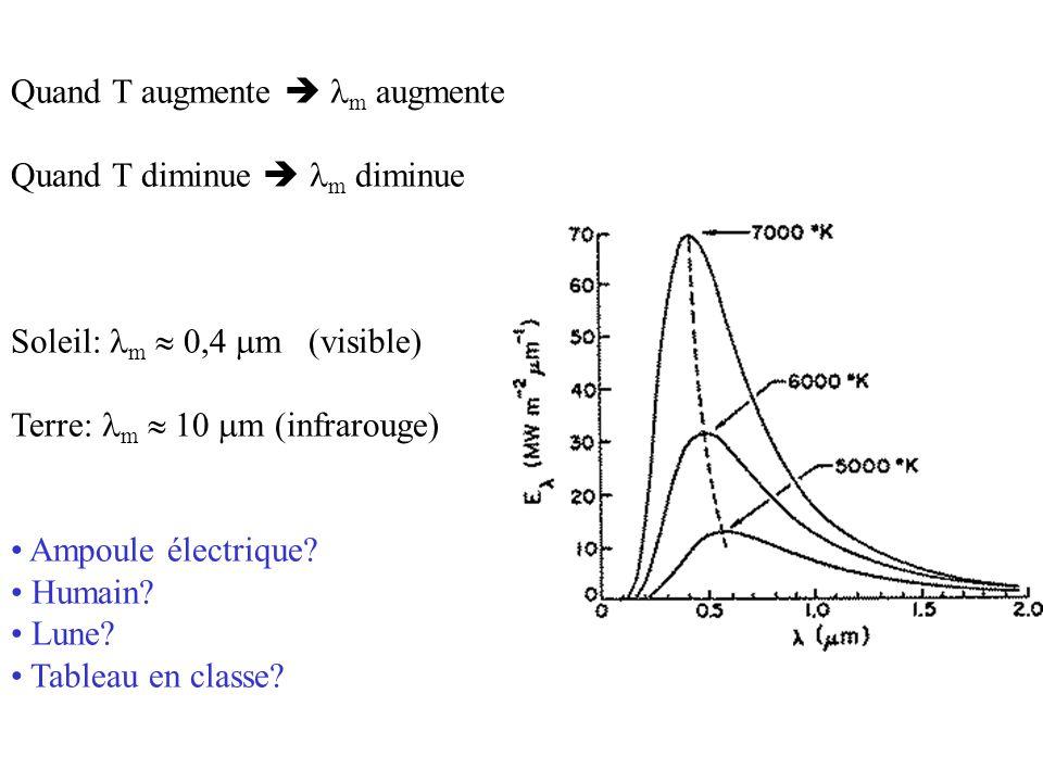 Quand T augmente   m augmente Quand T diminue   m diminue Soleil:  m  0,4  m (visible) Terre:  m  10  m (infrarouge) • Ampoule électrique.
