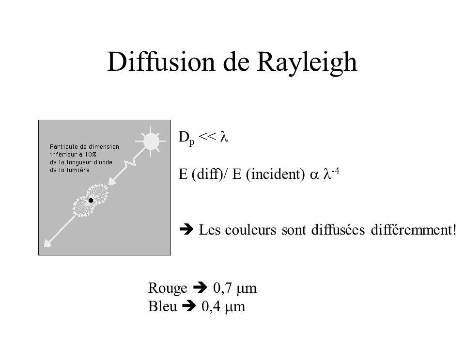 Diffusion de Rayleigh D p <<  E (diff)/ E (incident)   -4  Les couleurs sont diffusées différemment.