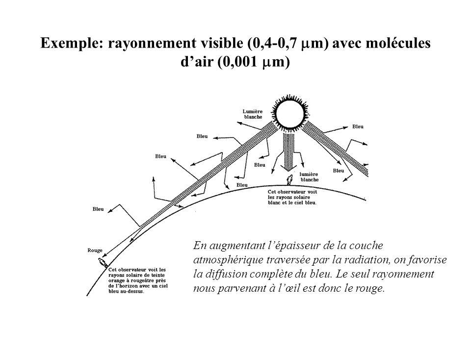 Exemple: rayonnement visible (0,4-0,7  m) avec molécules d'air (0,001  m) En augmentant l'épaisseur de la couche atmosphérique traversée par la radiation, on favorise la diffusion complète du bleu.