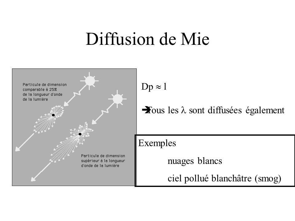 Diffusion de Mie Dp  l  Tous les  sont diffusées également Exemples nuages blancs ciel pollué blanchâtre (smog)