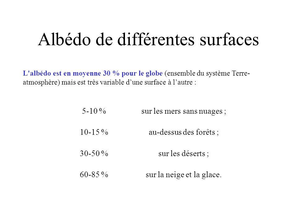 Albédo de différentes surfaces L albédo est en moyenne 30 % pour le globe (ensemble du système Terre- atmosphère) mais est très variable d'une surface à l'autre : 5-10 %sur les mers sans nuages ; 10-15 %au-dessus des forêts ; 30-50 %sur les déserts ; 60-85 %sur la neige et la glace.