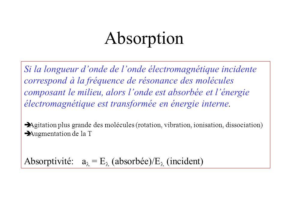 Absorption Si la longueur d'onde de l'onde électromagnétique incidente correspond à la fréquence de résonance des molécules composant le milieu, alors l'onde est absorbée et l'énergie électromagnétique est transformée en énergie interne.
