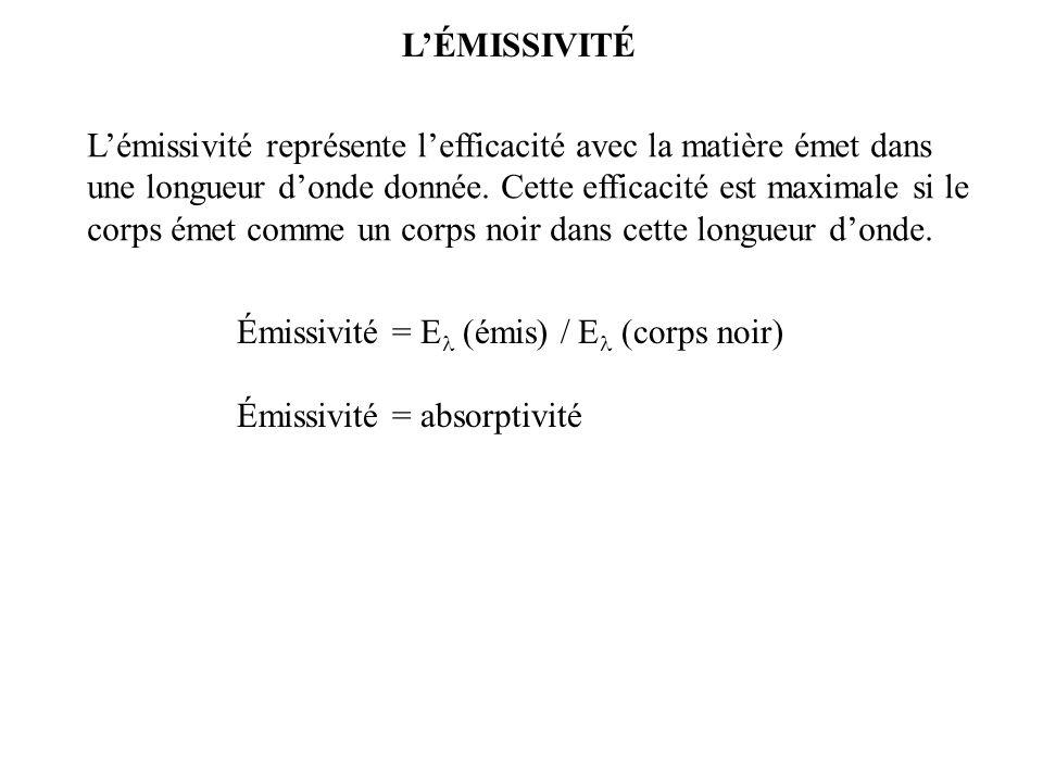 Émissivité = E  (émis) / E   (corps noir) Émissivité = absorptivité L'émissivité représente l'efficacité avec la matière émet dans une longueur d'onde donnée.
