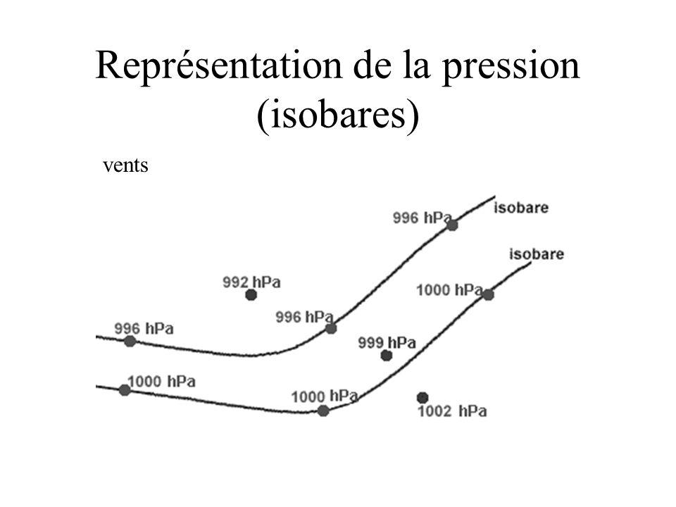 C'est la distance séparant un niveau de pression et le niveau moyen de la mer.