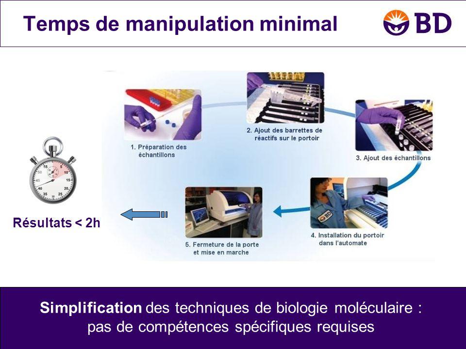 Simplification des techniques de biologie moléculaire : pas de compétences spécifiques requises Résultats < 2h Temps de manipulation minimal