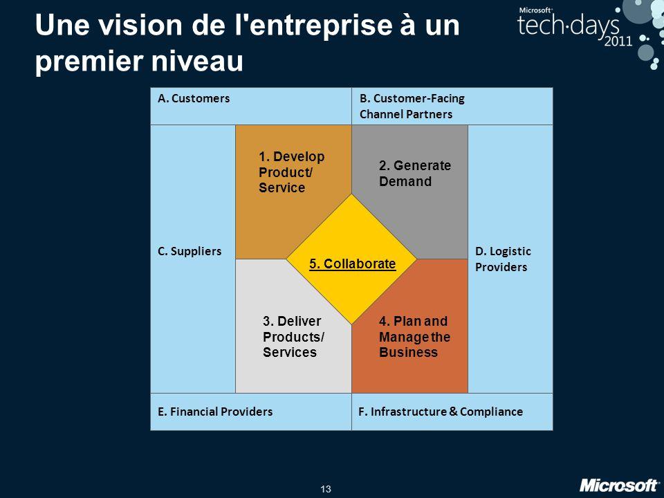 13 Une vision de l'entreprise à un premier niveau 1. Develop Product/ Service 2. Generate Demand 3. Deliver Products/ Services 4. Plan and Manage the