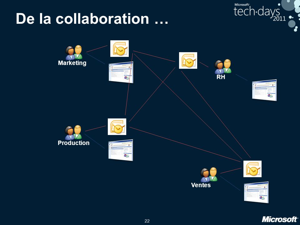 22 Marketing Production RH Ventes De la collaboration …