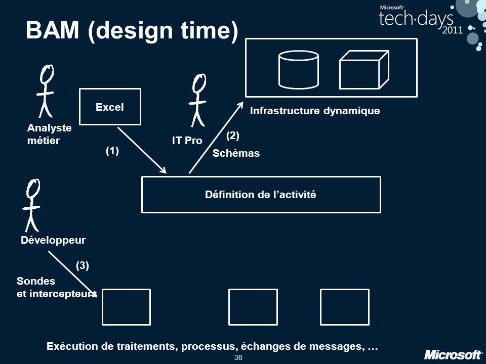 38 BAM (design time) Définition de l'activité Exécution de traitements, processus, échanges de messages, … Développeur Sondes et intercepteurs (3) Ana