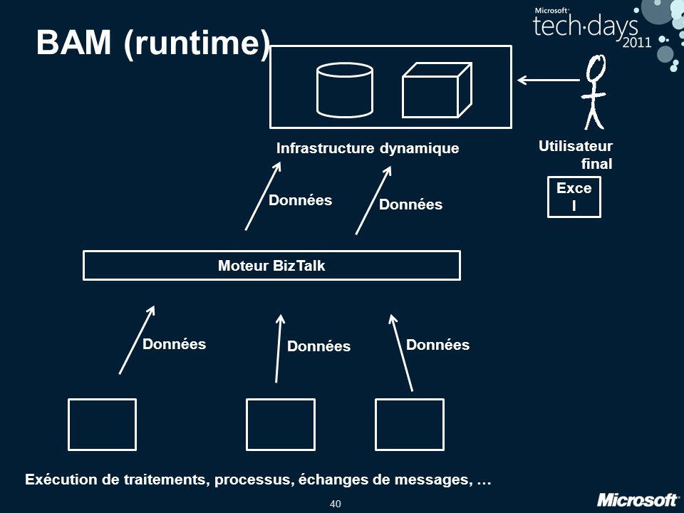 40 Exécution de traitements, processus, échanges de messages, … BAM (runtime) Moteur BizTalk Infrastructure dynamique Utilisateur final Exce l Données