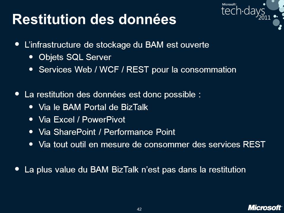 42 Restitution des données • L'infrastructure de stockage du BAM est ouverte • Objets SQL Server • Services Web / WCF / REST pour la consommation • La