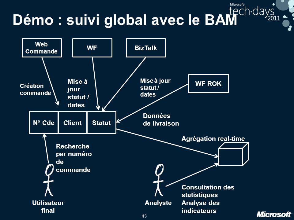 43 Démo : suivi global avec le BAM ClientN° CdeStatut Web Commande Création commande WF Mise à jour statut / dates BizTalk Mise à jour statut / dates