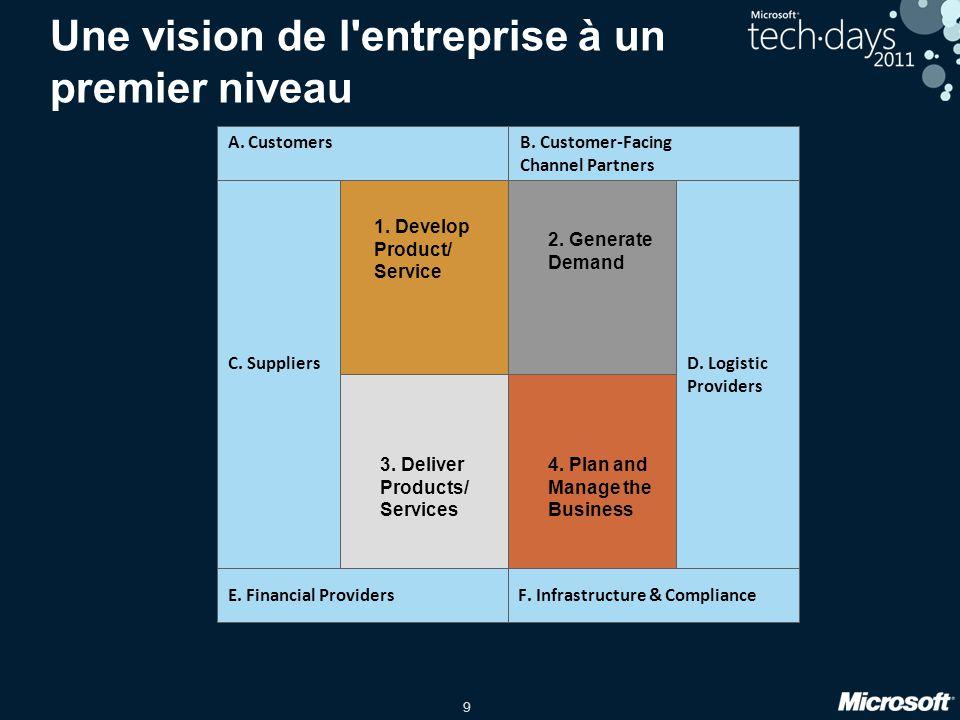 9 Une vision de l'entreprise à un premier niveau 1. Develop Product/ Service 2. Generate Demand 3. Deliver Products/ Services 4. Plan and Manage the B