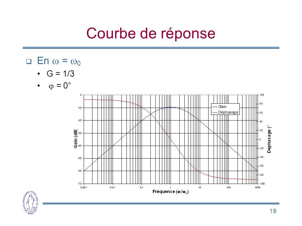 19 Courbe de réponse  En  =  0 •G = 1/3 •  = 0°