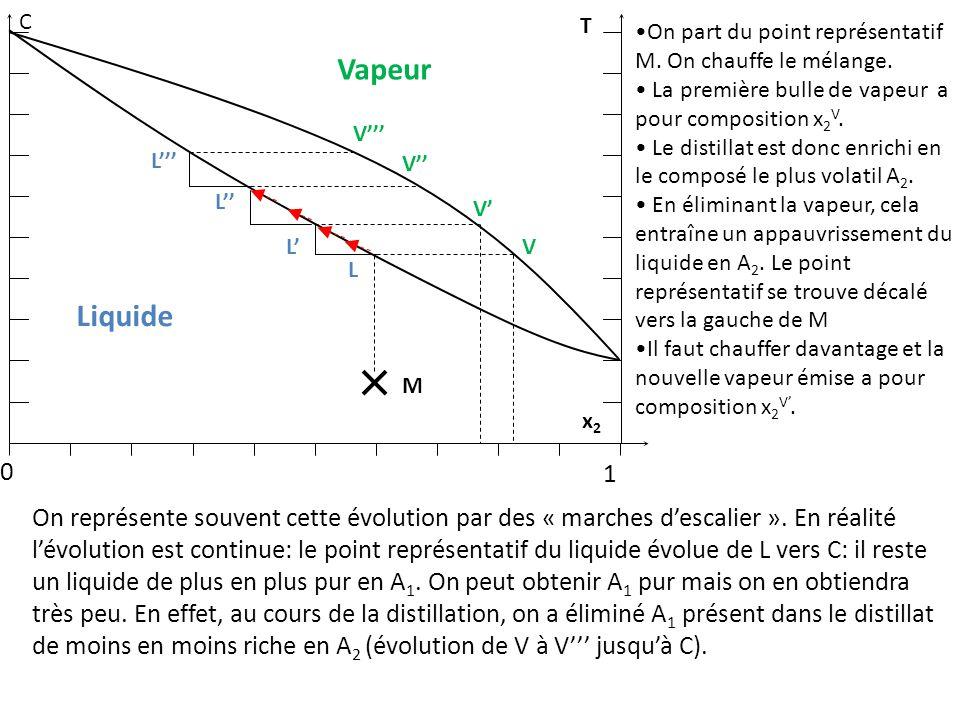 0 1 M L L''' V'' V''' On représente souvent cette évolution par des « marches d'escalier ».