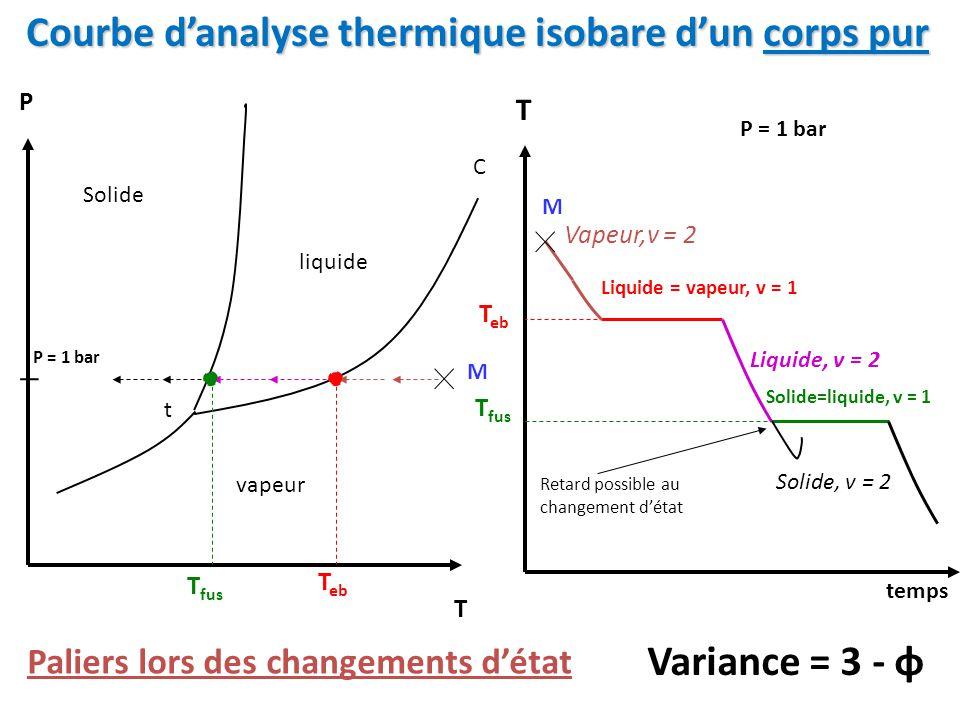 Courbe d'analyse thermique isobare d'un corps pur P T C Solide liquide vapeur t T fus T temps T eb T fus Variance = 3 - φ Vapeur,v = 2 Liquide, v = 2 Solide, v = 2 Liquide = vapeur, v = 1 Solide=liquide, v = 1 Paliers lors des changements d'état Retard possible au changement d'état P = 1 bar M M