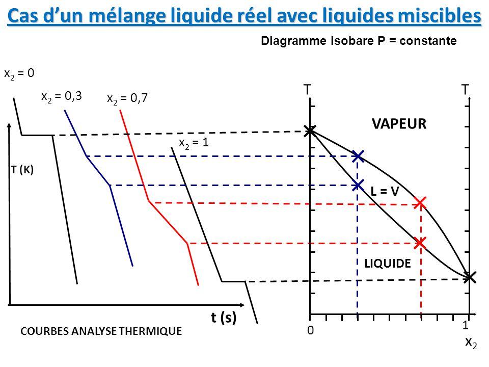 x2x2 x 2 = 0,3 x 2 = 0,7 x 2 = 1 x 2 = 0 T (K) t (s) COURBES ANALYSE THERMIQUE 0 1 TT Cas d'un mélange liquide réel avec liquides miscibles VAPEUR LIQUIDE L = V Diagramme isobare P = constante