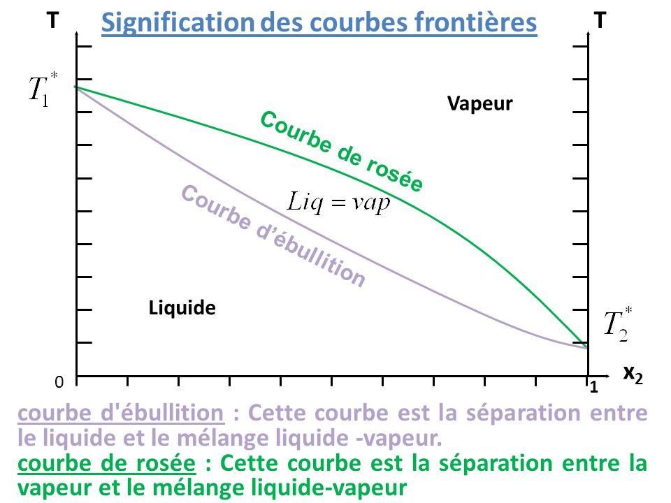 x2x2 0 1 TT Liquide Vapeur Signification des courbes frontières courbe d ébullition : Cette courbe est la séparation entre le liquide et le mélange liquide -vapeur.