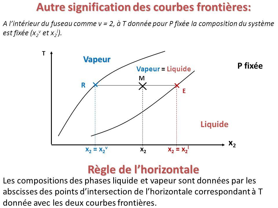 Autre signification des courbes frontières: Les compositions des phases liquide et vapeur sont données par les abscisses des points d'intersection de l'horizontale correspondant à T donnée avec les deux courbes frontières.