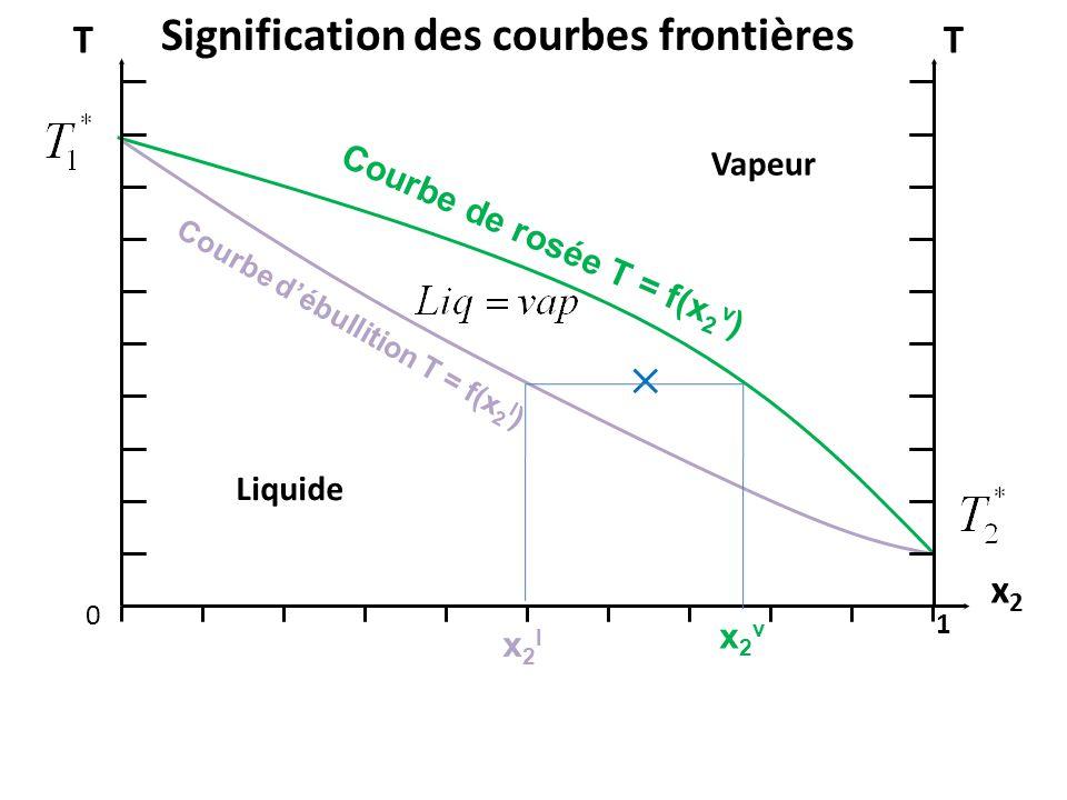 x2x2 0 1 TT Liquide Vapeur Signification des courbes frontières Courbe de rosée T = f(x 2 v ) Courbe d'ébullition T = f(x 2 l ) x2vx2v x2lx2l