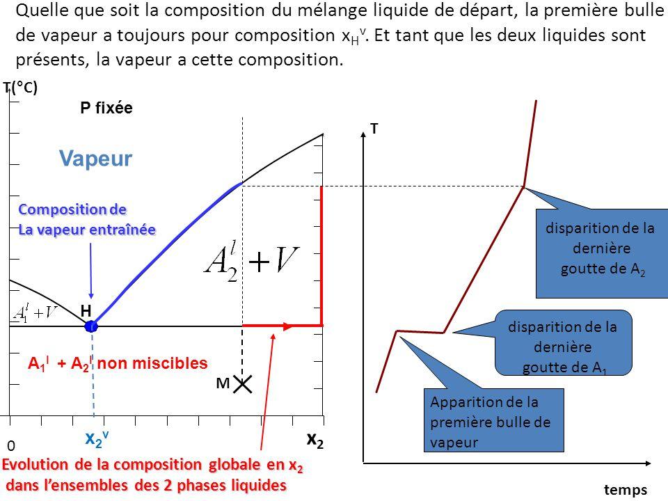0 x2x2 T(°C) Quelle que soit la composition du mélange liquide de départ, la première bulle de vapeur a toujours pour composition x H v.