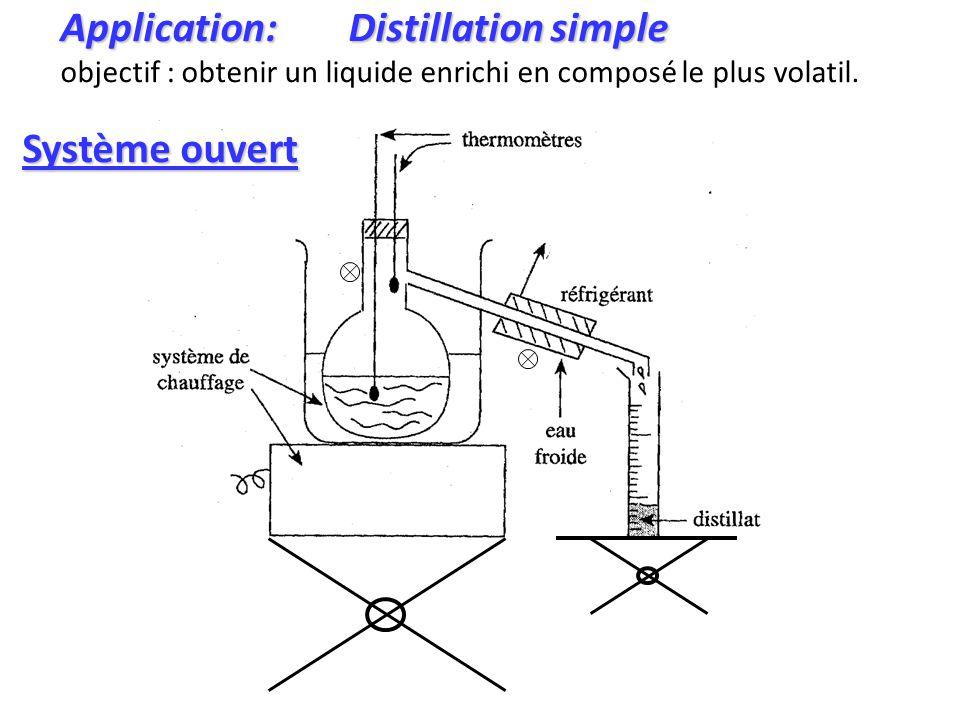 Application: Distillation simple objectif : obtenir un liquide enrichi en composé le plus volatil.
